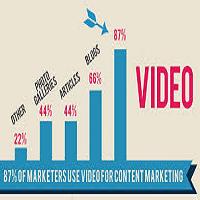 Profitable Video Content Marketing